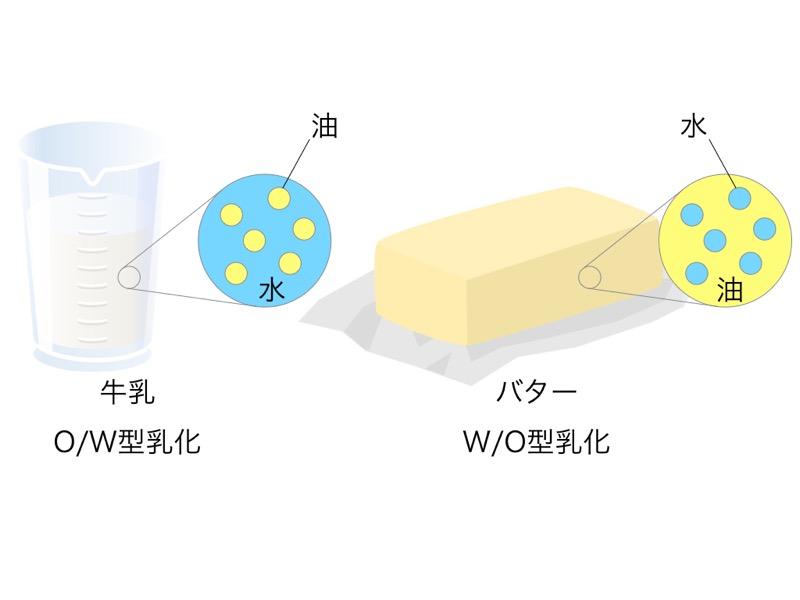 O/W型乳化(水中油型)とW/O型乳化(油中水型)