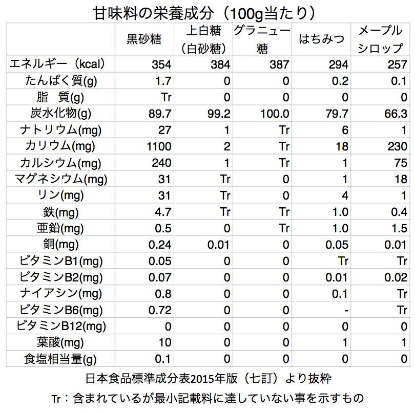 甘味料の栄養成分