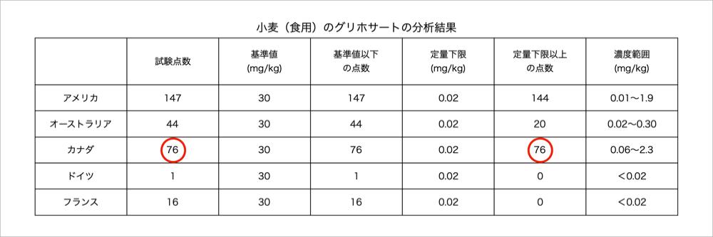 輸入米麦のかび毒、重金属及び残留農薬等の船積時検査(平成30年度)-農林水産省