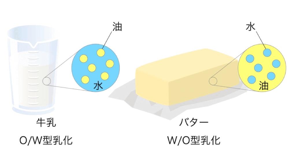 乳化には、牛乳・乳液・クリームのような水の中に油滴が分散しているタイプのO/W型乳化(水中油型)と、バター・マーガリン・ファンデーションなどのW/O型乳化(油中水型)があります。