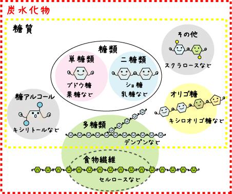 シュガーカットレシピ倶楽部-甘味料のお話より引用